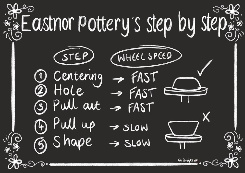 Chalk board style post reading 'Eastnor Pottery's step by step' inclduing steps how to throw a pot